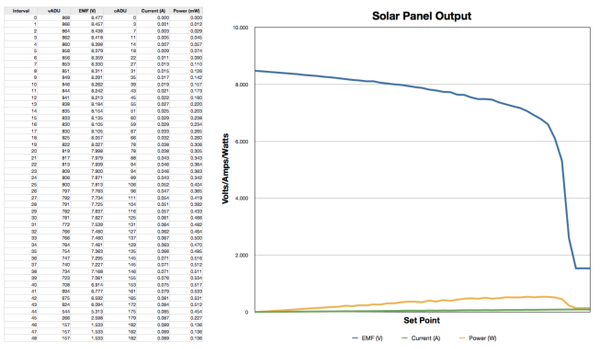 Voltage vs. Current of a small solar panel in bright sunlight.